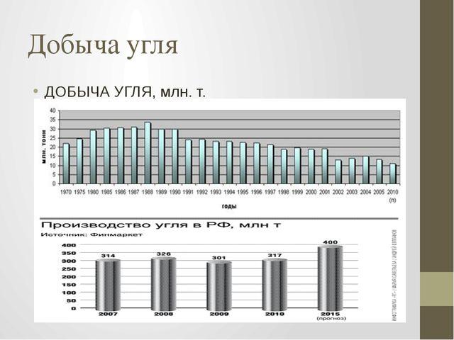 Добыча угля ДОБЫЧА УГЛЯ, млн. т.