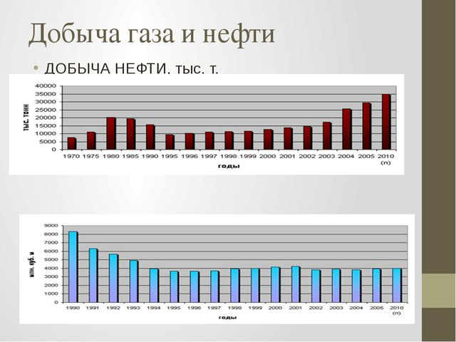 Добыча газа и нефти ДОБЫЧА НЕФТИ, тыс. т. ДОБЫЧА ГАЗА, млн. куб. м