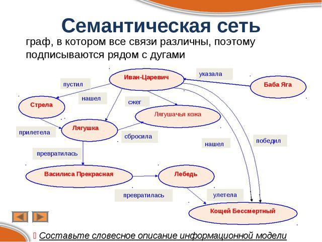 Семантическая сеть граф, в котором все связи различны, поэтому подписываются...