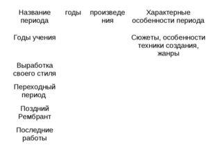 Название периодагодыпроизведенияХарактерные особенности периода Годы учени