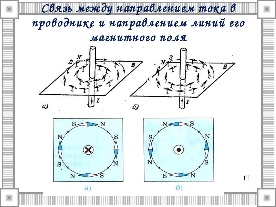 Связь между направлением тока в проводнике и направлением линий его магнитног...
