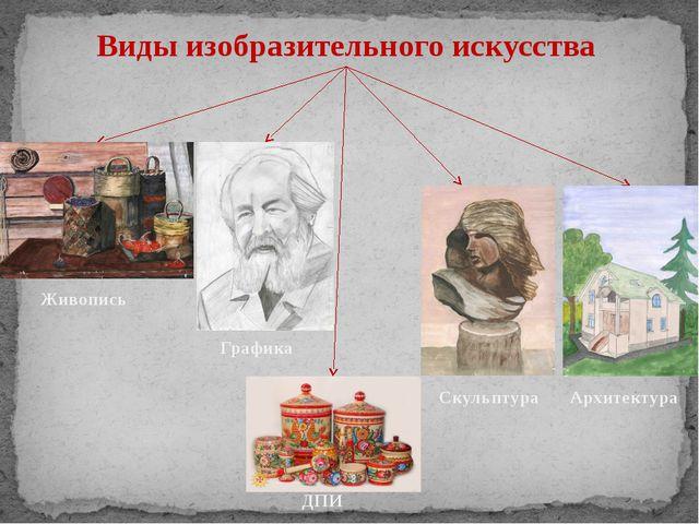 Виды изобразительного искусства Живопись Скульптура Графика Архитектура ДПИ