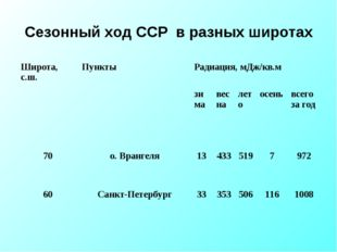 Сезонный ход ССР в разных широтах