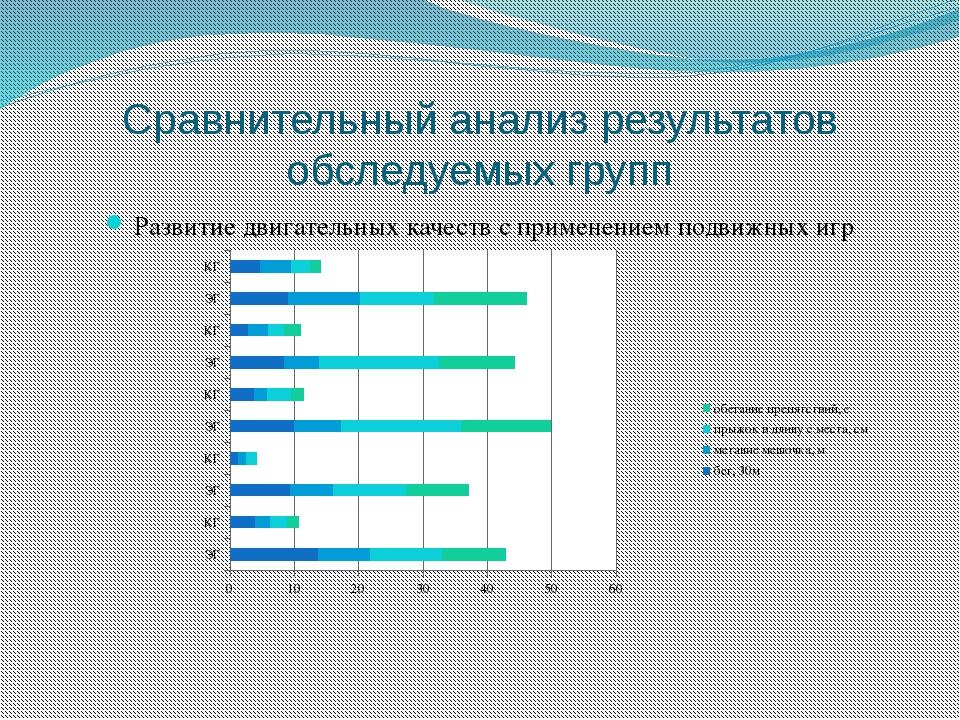 Сравнительный анализ результатов обследуемых групп Развитие двигательных каче...