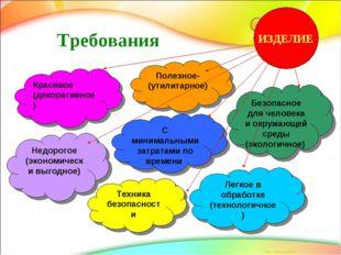 Требования Полезное-(утилитарное) Безопасное для человека и окружающей среды