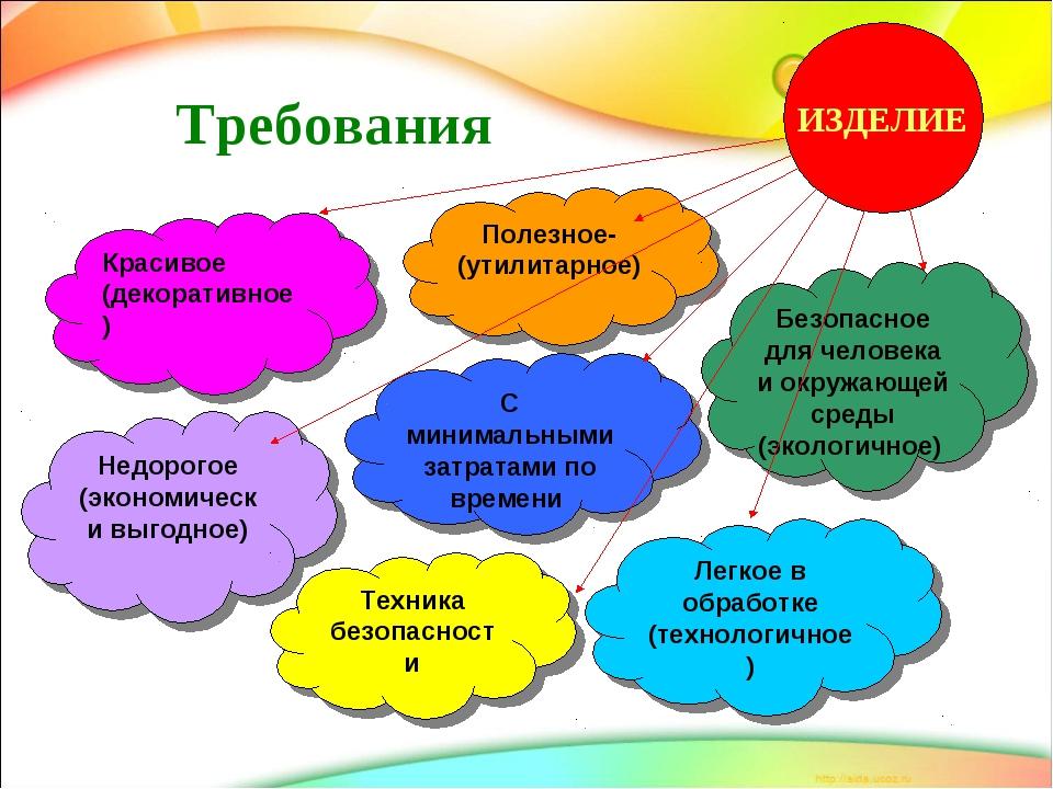 Требования Полезное-(утилитарное) Безопасное для человека и окружающей среды...