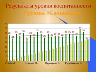 Результаты уровня воспитанности Группы «Солнышко»