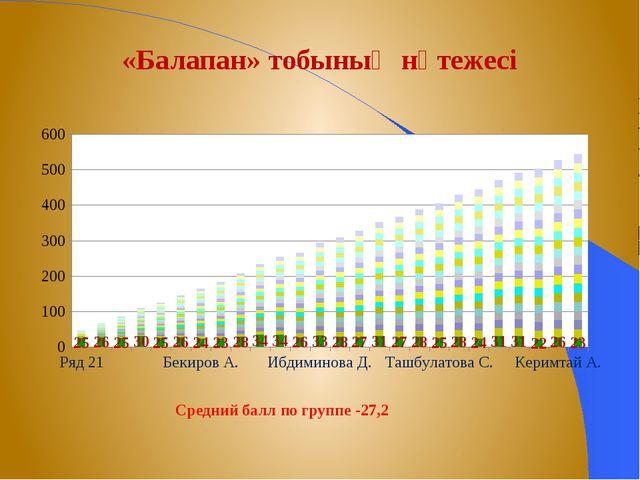 «Балапан» тобының нәтежесі Средний балл по группе -27,2