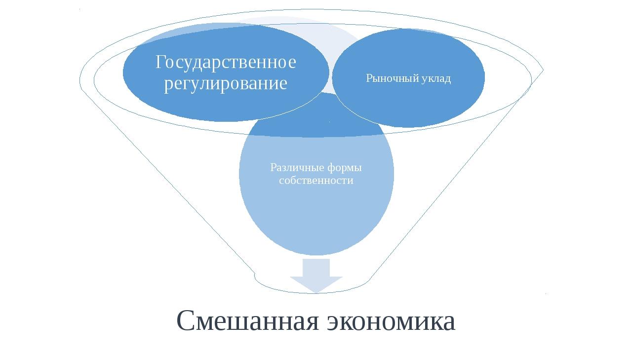 Государственное регулирование