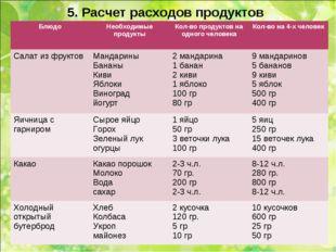 5. Расчет расходов продуктов БлюдоНеобходимые продуктыКол-во продуктов на о