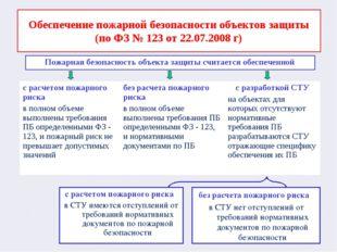 Обеспечение пожарной безопасности объектов защиты (по ФЗ № 123 от 22.07.2008