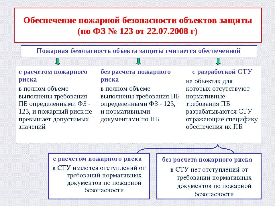 Обеспечение пожарной безопасности объектов защиты (по ФЗ № 123 от 22.07.2008...