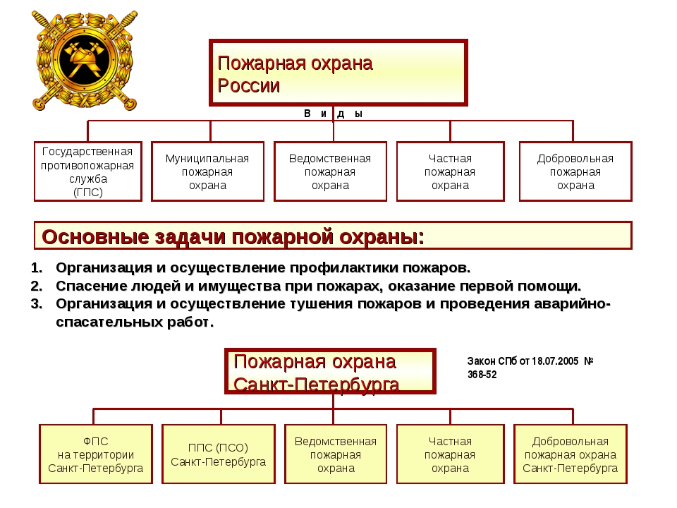 Пожарная охрана России Государственная противопожарная служба (ГПС) Муниципал...