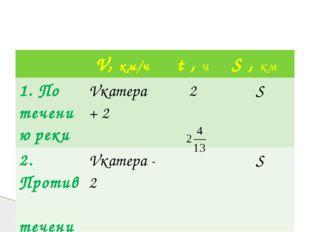 V,км/ч t,ч S,км 1. По течениюреки Vкатера+2 2 S 2. Против теченияреки Vкатер