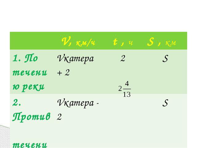 V,км/ч t,ч S,км 1. По течениюреки Vкатера+2 2 S 2. Против теченияреки Vкатер...