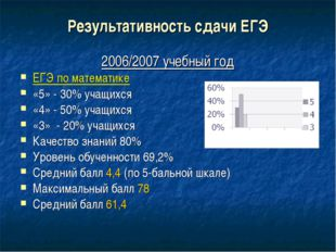 Результативность сдачи ЕГЭ 2006/2007 учебный год ЕГЭ по математике «5» - 30%