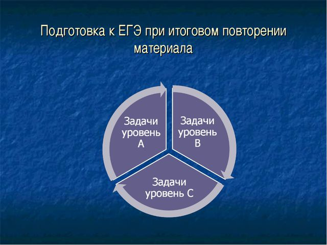 Подготовка к ЕГЭ при итоговом повторении материала