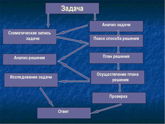 Задача Анализ задачи Поиск способа решения Схематическая запись задачи Анализ...