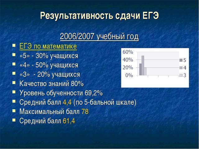 Результативность сдачи ЕГЭ 2006/2007 учебный год ЕГЭ по математике «5» - 30%...
