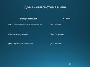 * Тип организации Страна edu - образовательные организацииru – Россия com -