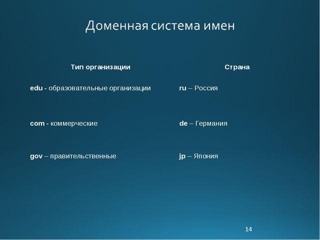 * Тип организации Страна edu - образовательные организацииru – Россия com -...