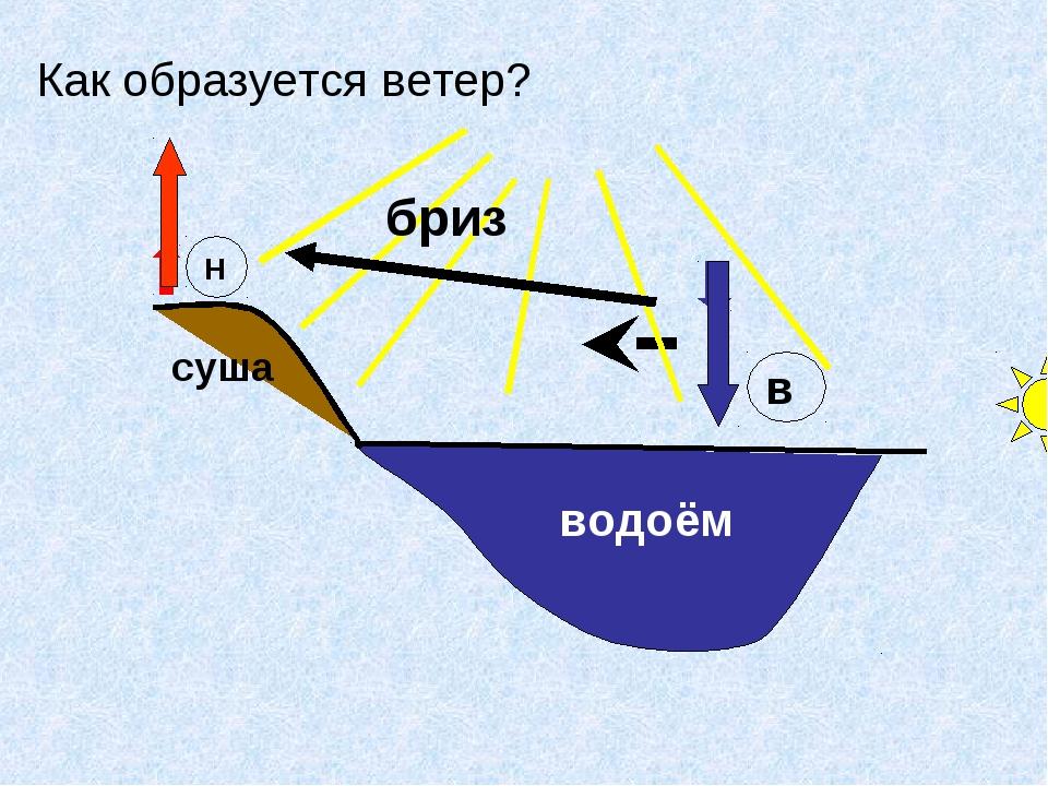 Как образуется ветер? водоём Н в суша бриз