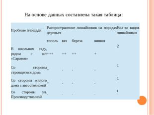 На основе данных составлена такая таблица: Пробные площади Распространение ли
