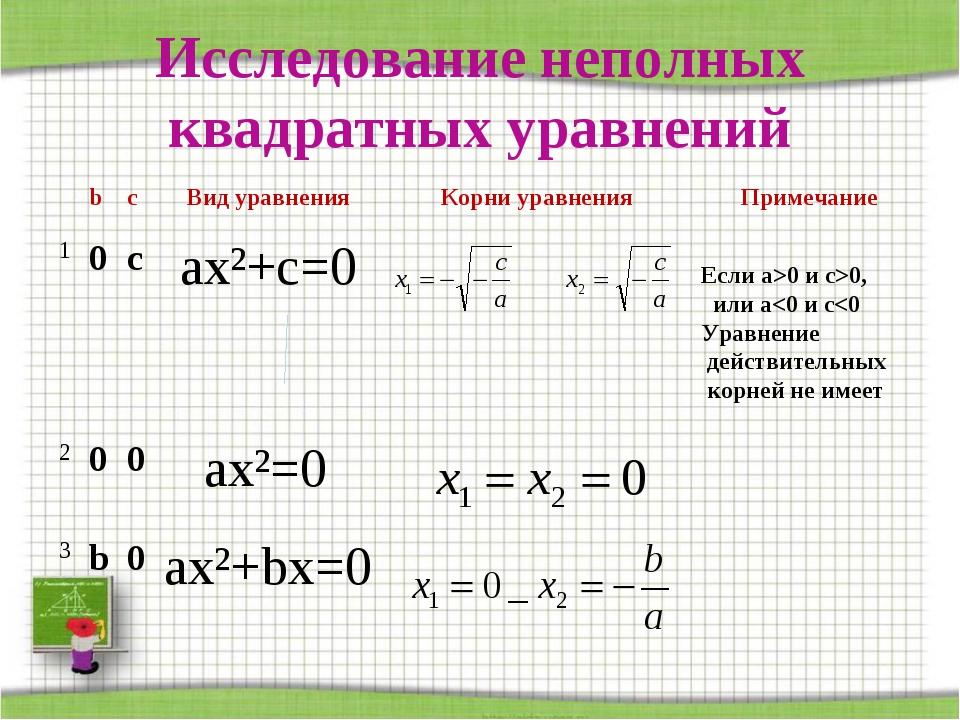 Исследование неполных квадратных уравнений Если а>0 и с>0, или а
