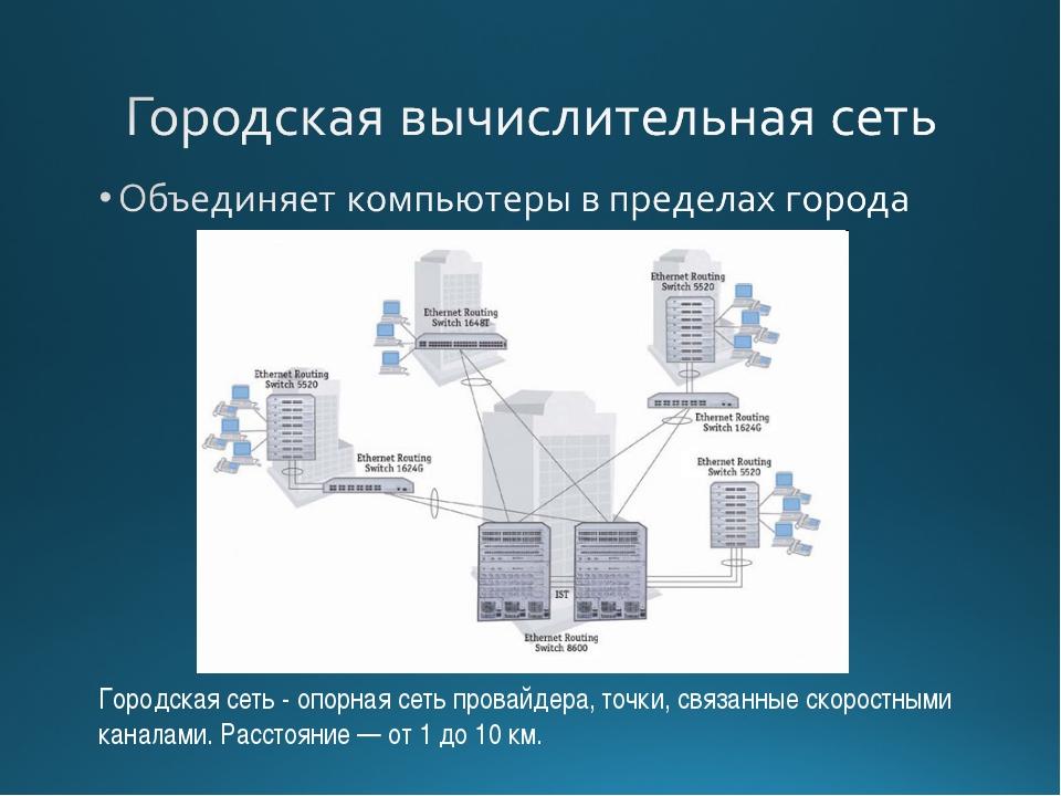 Городская сеть - опорная сеть провайдера, точки, связанные скоростными канала...