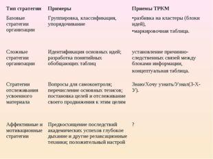 Тип стратегииПримерыПриемы ТРКМ Базовые стратегии организацииГруппировка,