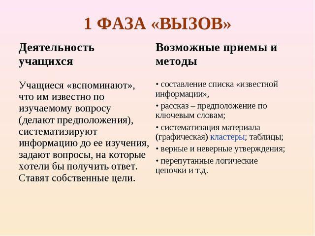 1 ФАЗА «ВЫЗОВ»