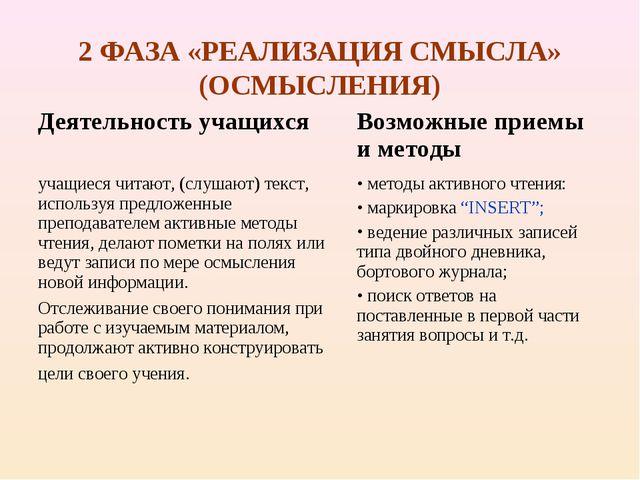 2 ФАЗА «РЕАЛИЗАЦИЯ СМЫСЛА» (ОСМЫСЛЕНИЯ)