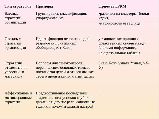 Тип стратегииПримерыПриемы ТРКМ Базовые стратегии организацииГруппировка,...