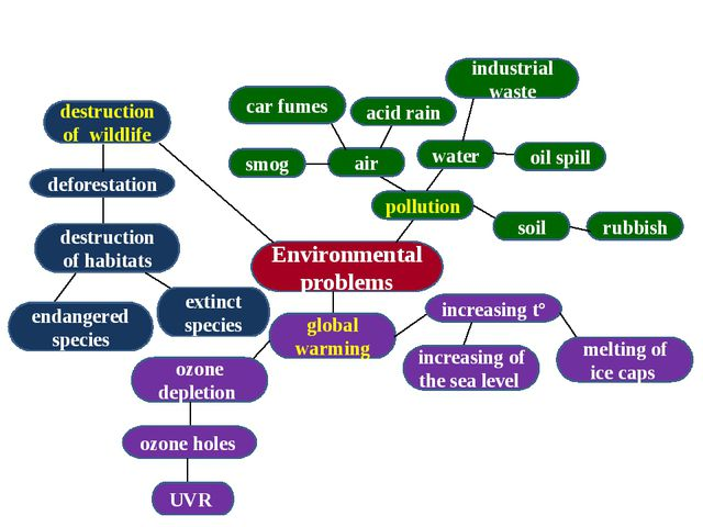 Environmental problems pollution water oil spill industrial waste soil rubbis...