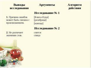 Выводы исследованияАргументыАлгоритм действия Исследование № 1 1. Причина