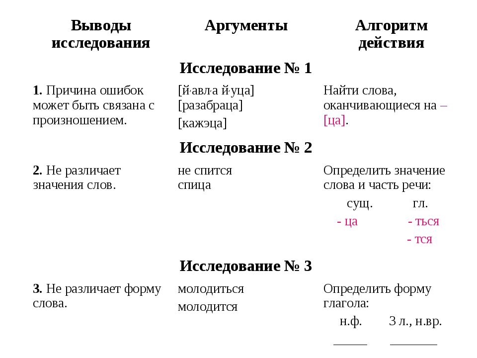 Выводы исследованияАргументыАлгоритм действия Исследование № 1 1. Причина...