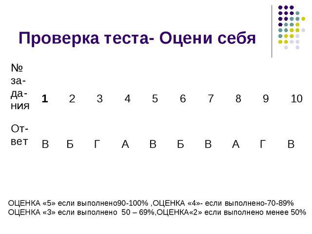 Проверка теста- Оцени себя ОЦЕНКА «5» если выполнено90-100% ,ОЦЕНКА «4»- если...