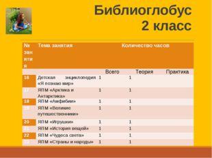 Библиоглобус 2 класс № занятия Тема занятия Количество часов   Всего Теория