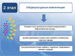 2 этап Общекультурные компетенции Познание и опыт деятельности в области нац