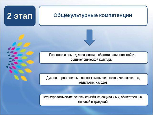 2 этап Общекультурные компетенции Познание и опыт деятельности в области нац...
