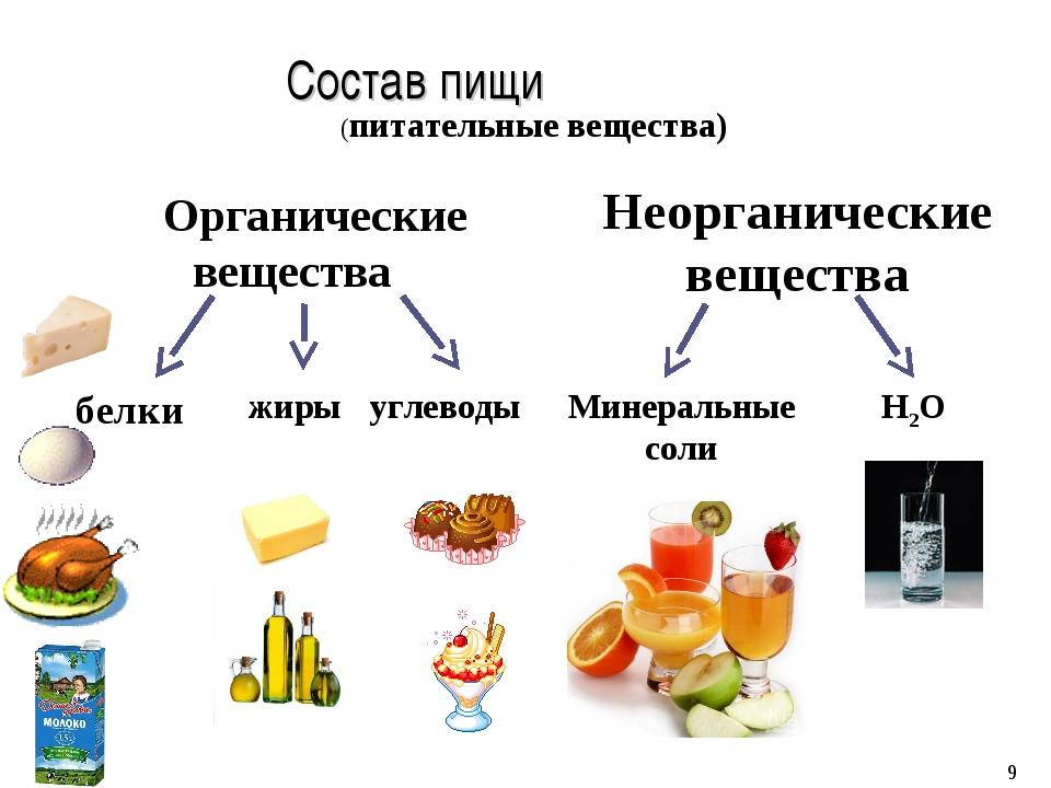 Состав пищи Органические вещества Неорганические вещества белки жиры углевод...