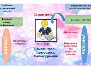 Проблема: традиционный подход Готовый набор информации Я САМ ученик учитель П