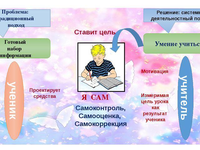 Проблема: традиционный подход Готовый набор информации Я САМ ученик учитель П...