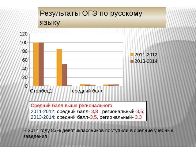 Результаты ОГЭ по русскому языку Средний балл выше регионального 2011-2012: с...