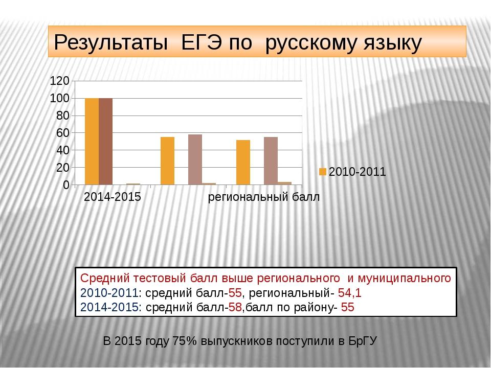 Результаты ЕГЭ по русскому языку Средний тестовый балл выше регионального и м...