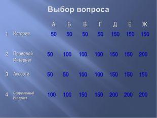 АБВГДЕЖ 1История50505050150150150 2Правовой Интернет50100