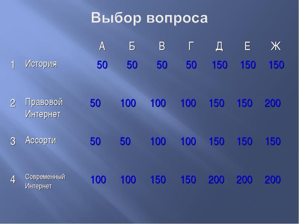 АБВГДЕЖ 1История50505050150150150 2Правовой Интернет50100...