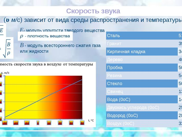 Скорость звука (υ м/с) зависит от вида среды распространения и температуры E...