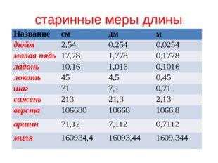 старинные меры длины Название см дм м дюйм 2,54 0,254 0,0254 малая пядь 17,78