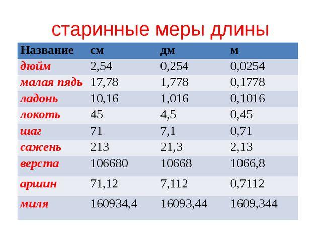 старинные меры длины Название см дм м дюйм 2,54 0,254 0,0254 малая пядь 17,78...